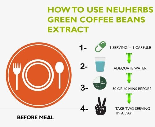 Neuherbs Green Coffee Bean Extract Supplement For Weight Loss 700mg – 90 Capsules