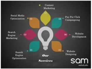 Website designing | Digital Marketing service provider in India